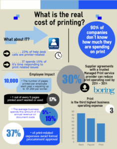 managed-print-services-lakeland-real-cost-of-printing